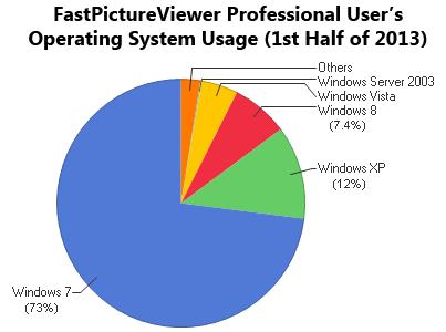 FPV_OS_Usage_First_Half_2013